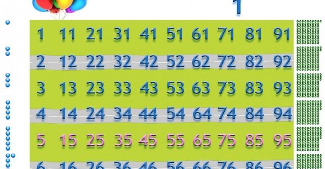 Четни и нечетни числа до 100 при броене