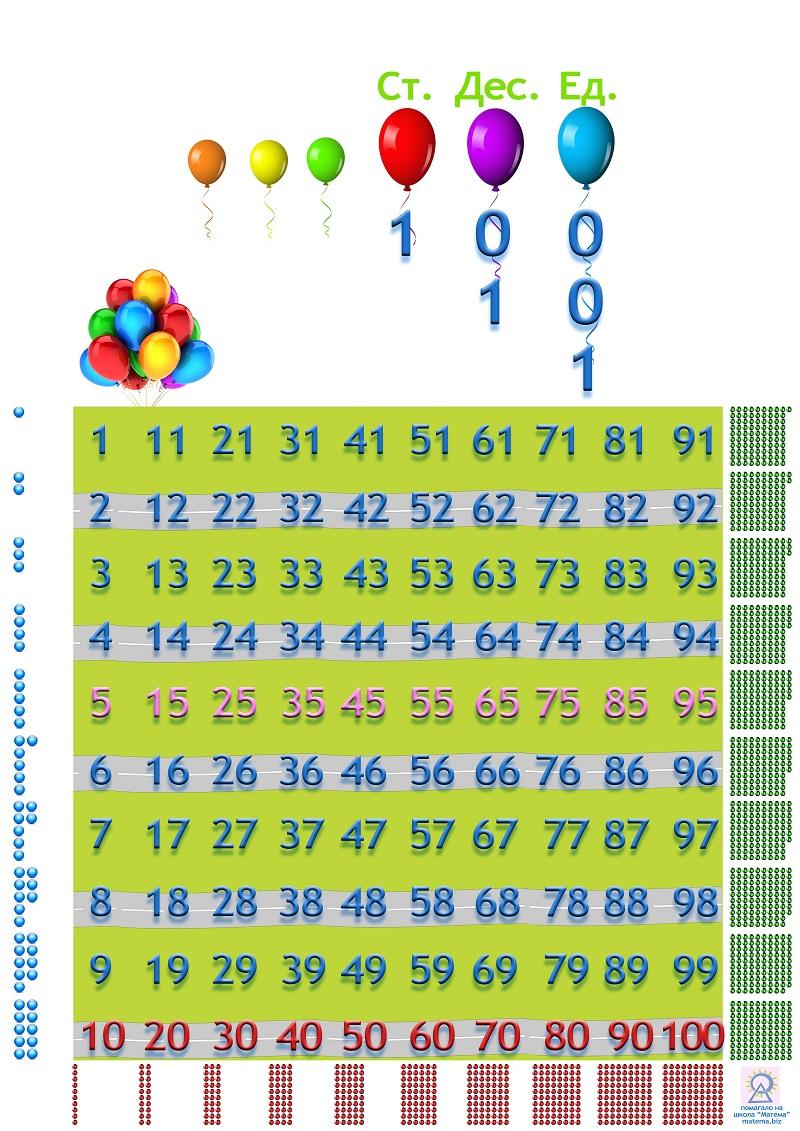 табло с числата до 100 - с четни и нечетни математика от школа матема