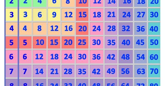 Таблицата за умножение с много забавление – математика за деца