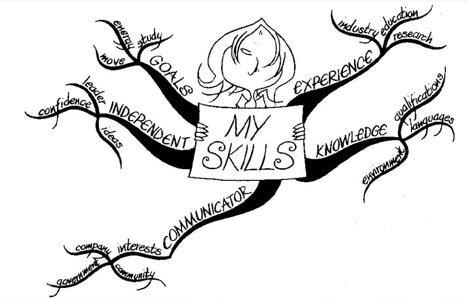 """Една от предложените в книгата на Бюзан мисловни карти на тема """"Моите умения"""""""